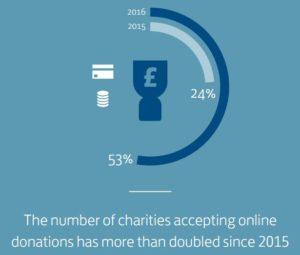charities-embrace-digital