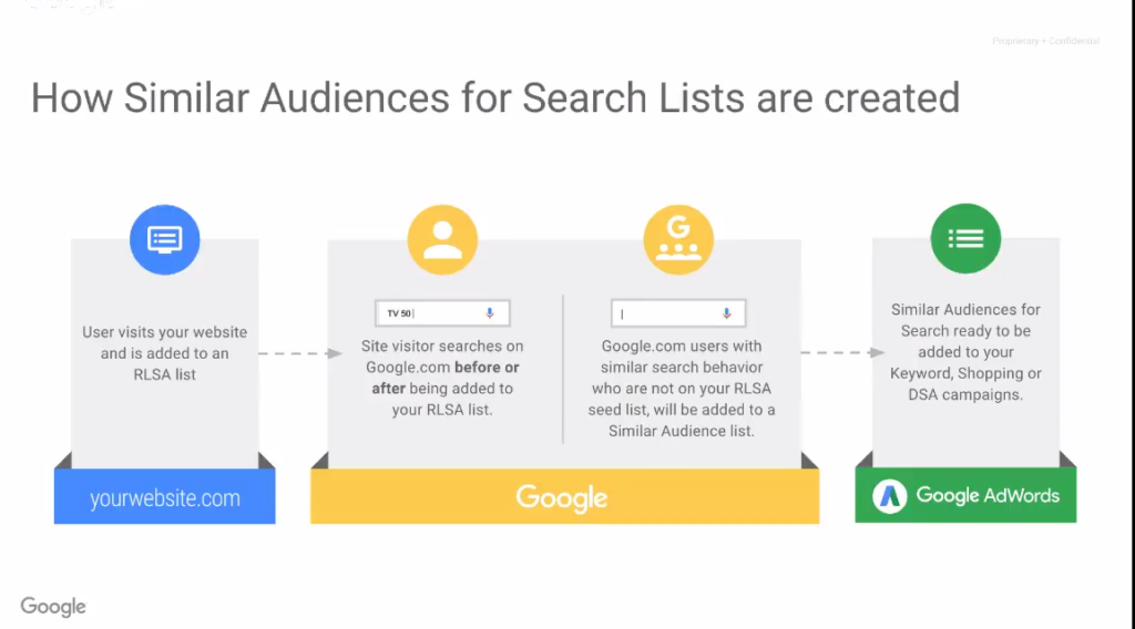 How similar audience for search lists are created