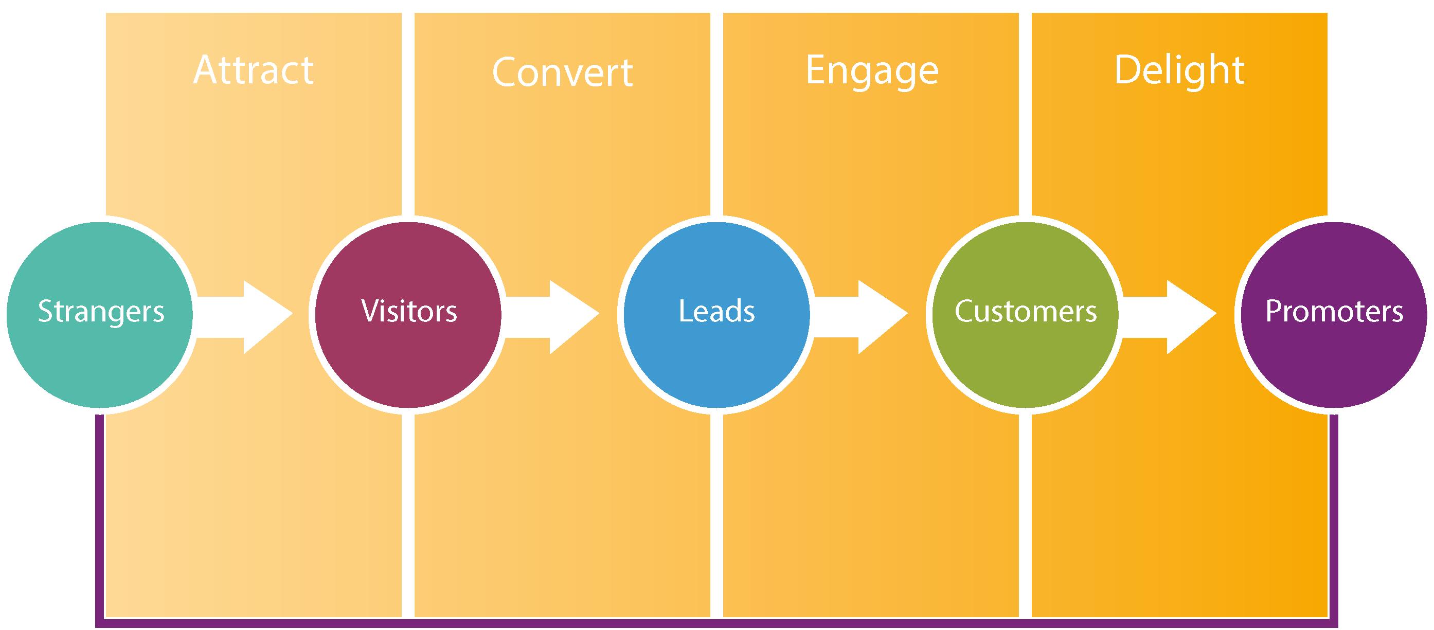 HubSpot Automated Marketing Inbound Methodology
