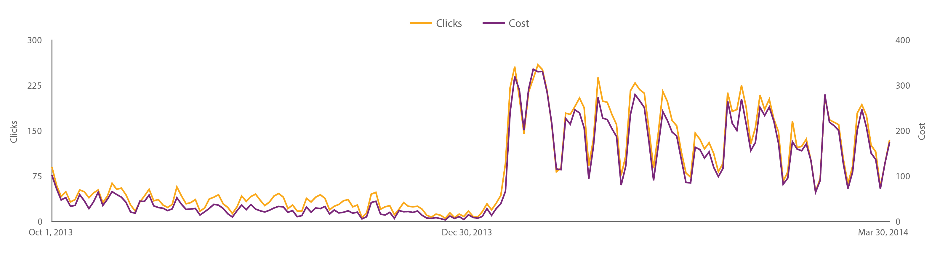 CPRE Clicks Vs Cost Daily