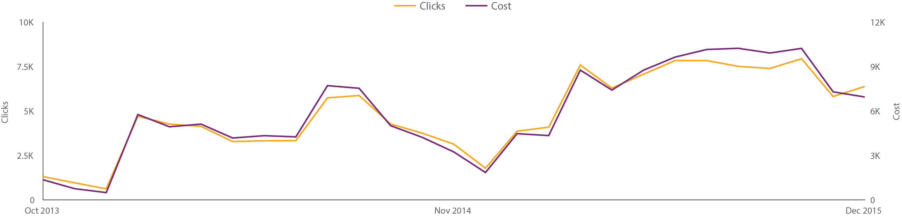 CPRE Clicks Vs Cost Monthly