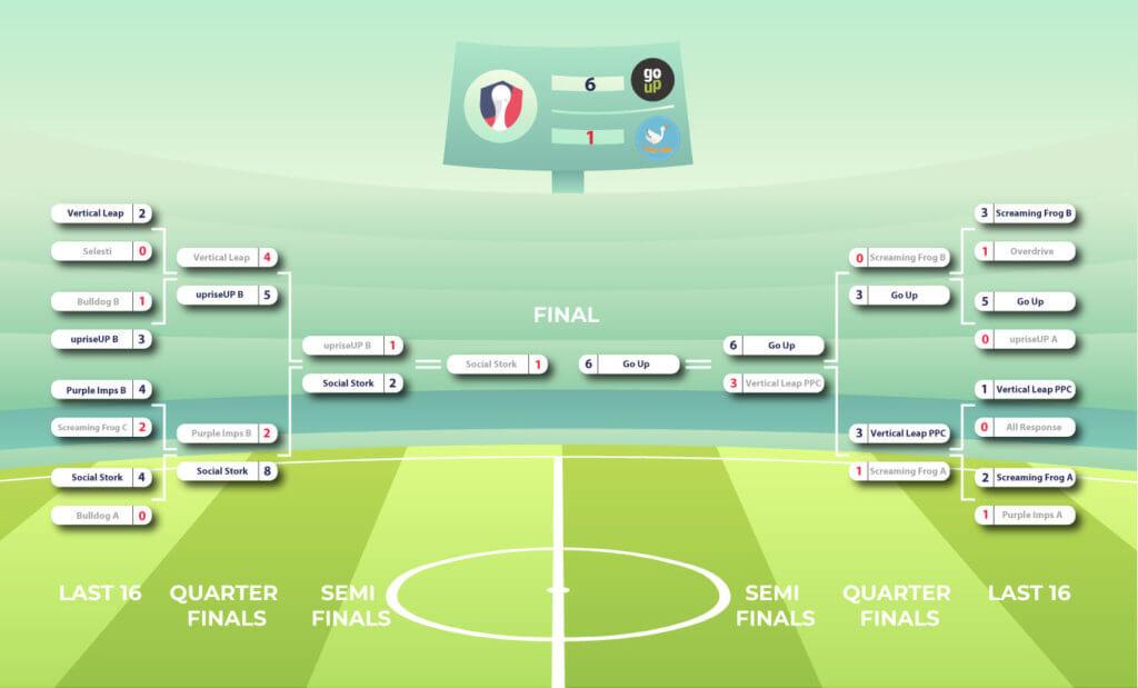 SEM Cup Final Standings