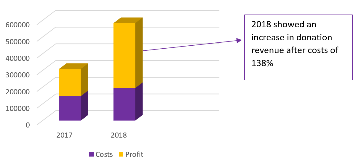 increase in profit 2017 vs 2018 with box