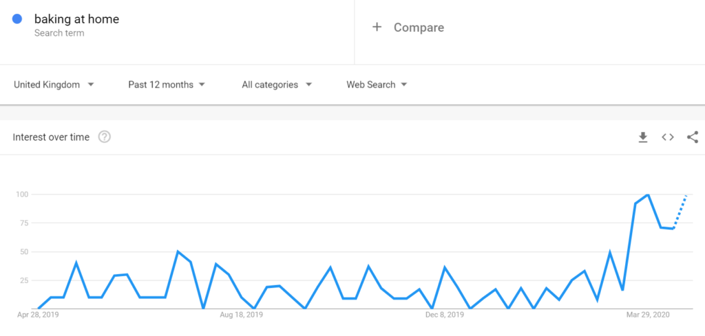 'Baking At Home' Google Trends graph