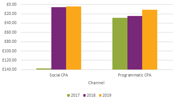 Graph showing improvement in CPA across Paid Social and Programmatic 2017-2019