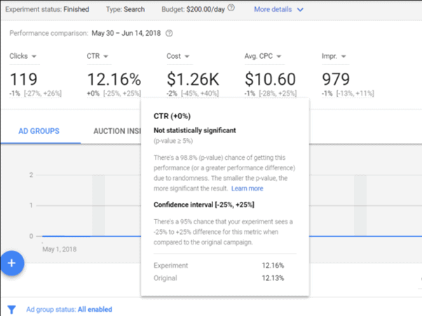 Shared Budgets on Google Performance Planner.