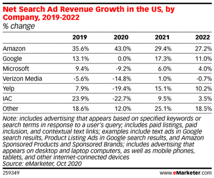 Table showing Search Ad Revenue Growth in the US by company 2019-2022