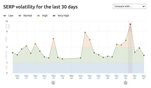 SEMRush Tracking Sensor SERP Volatility Graph