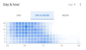AdWords Hour and Day