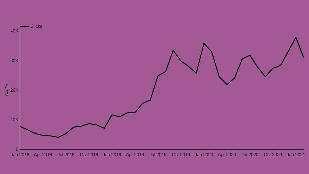 Monthly Clicks Dementia UK