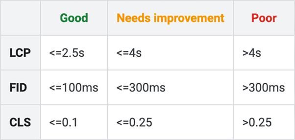 New Core Web Vitals metric boundaries