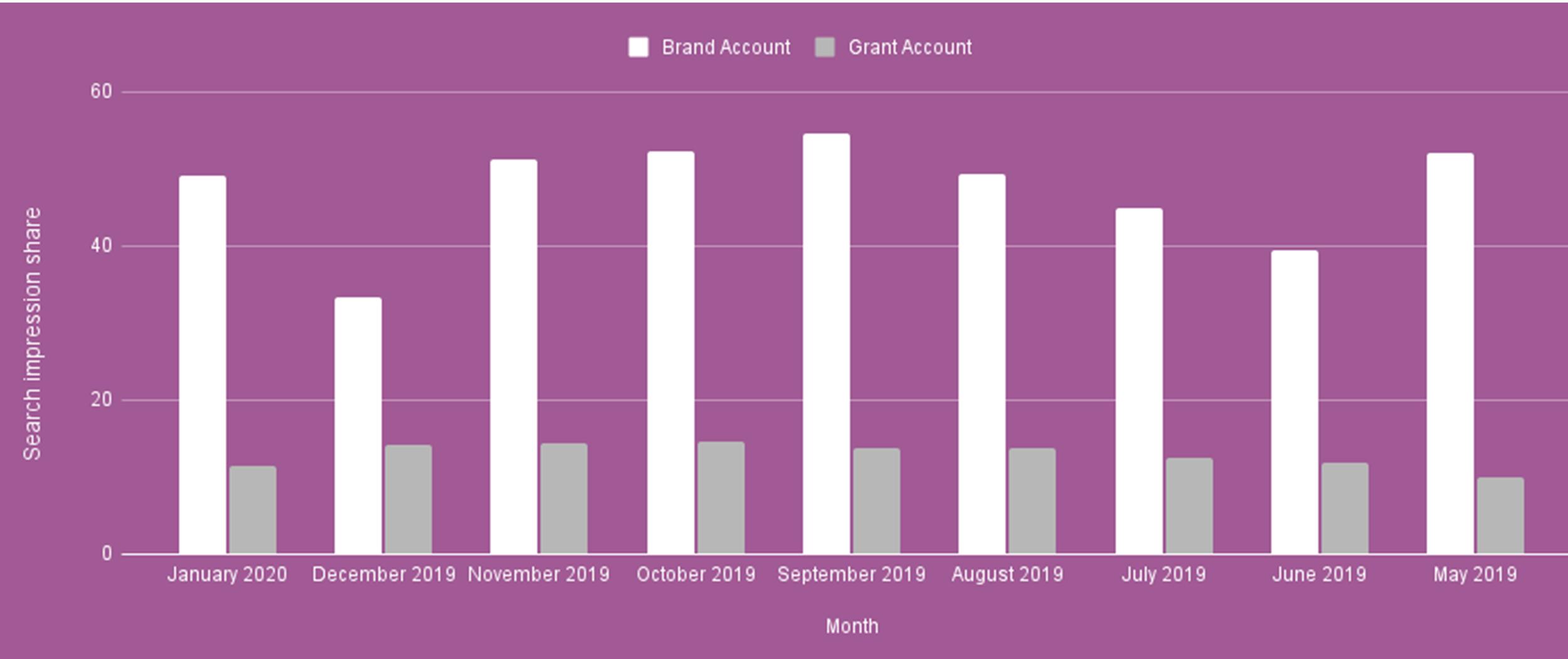 Search impression share Google Ad GRant vs Paid Google Ads Dementia UK